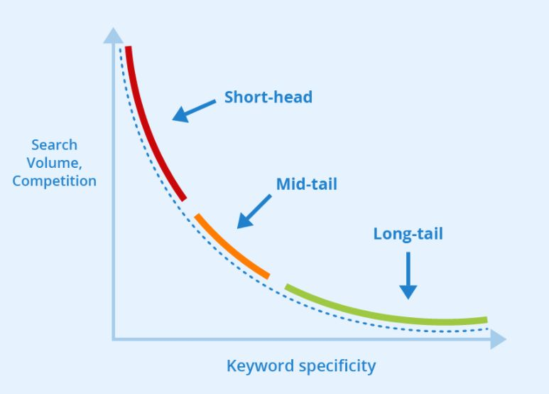 7 Best Tools for Long Tail Keywords Search
